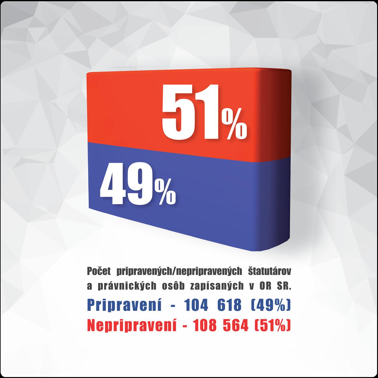 af8193a47 Firmy majú už len 15 týždňov, aby sa pripravili na elektronickú ...